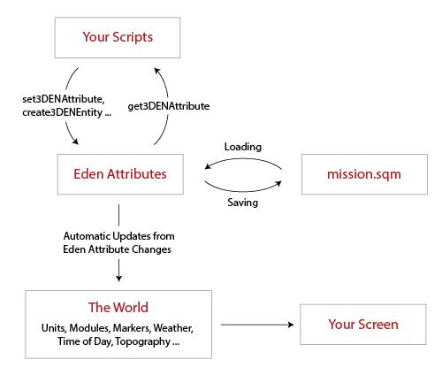 Extending ARMA 3's Eden Editor | Foxhound International